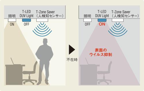 〔図1〕人が居ないときに深紫外線を照射