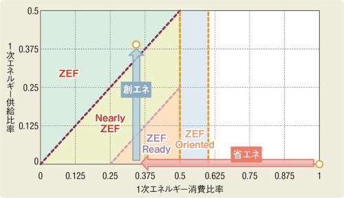 〔図2〕ZEBの評価方法を踏襲