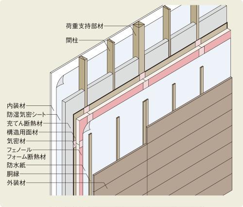 〔図1〕外断熱の上に外装材を張る