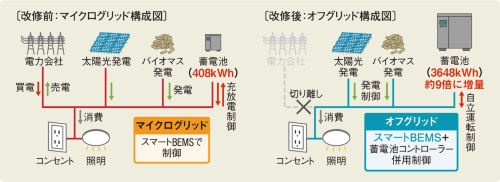〔図1〕蓄電池の容量を約9倍に増量