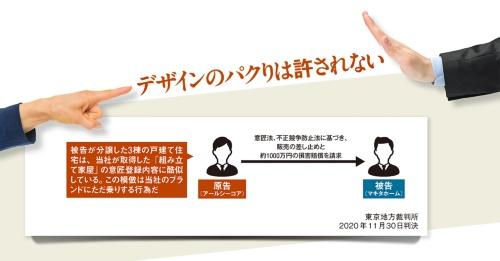 住宅フランチャイズグループを全国展開する住宅会社が、鳥取県の地場住宅会社を訴えた。被告が分譲した戸建て住宅が自社ブランド商品の住宅にそっくりだという。原告はこのデザインを「組み立て家屋」のデザインとして意匠登録していたが、この意匠権が完成した建物に適用できるかが争点になった