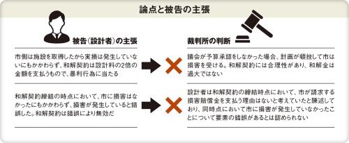 〔図3〕設計者は「暴利行為だ」と抗弁したが、裁判所は認めず