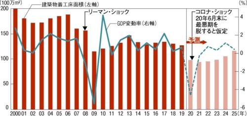 〔図1〕GDP変動率と着工床面積の推移(20年以降は予測)