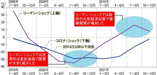 〔図2〕コロナ・ショックとリーマン・ショック、建築需要の変動を比較(対前年同四半期比)