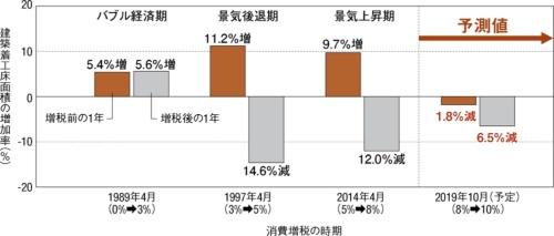 〔図1〕過去2回の消費増税では駆け込み需要と反動減が発生