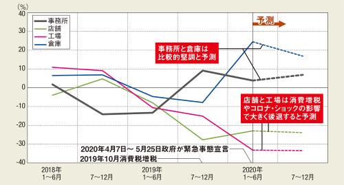 〔図1〕主要4用途の着工床面積の推移(前年同期比増減率の推移)