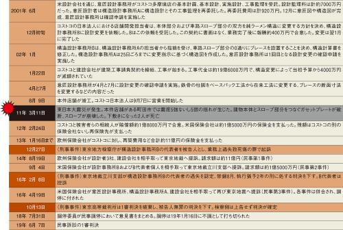 〔図2〕刑事訴訟では東京高裁で構造設計者の無罪が確定