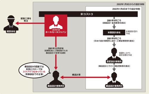 〔図3〕発注者の特命で構造設計を変更