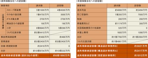 〔図5〕保険会社2社による請求のうち計約7億円を認容