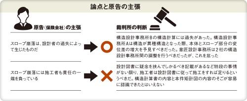 〔図6〕「調整を怠った」と意匠設計事務所の過失も認定