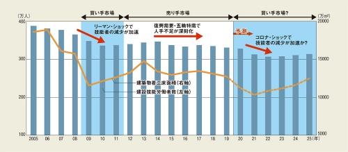 〔図1〕建設業の技能労働者数と建築物着工床面積の推移