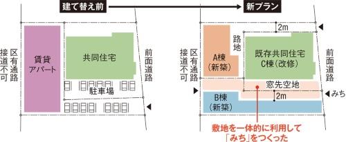 〔図1〕「みち」を生み出す敷地計画