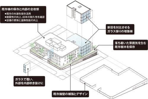 〔図1〕既存棟を残し、増築棟を建てる
