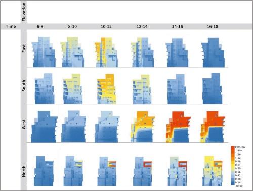 〔図1〕8月は西面と南面の日射取得が多い
