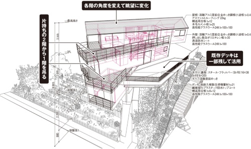 〔図1〕2階が上下階を支える