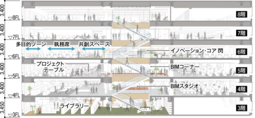 断面パース(地上3~8階)。竹中工務店の本社・大阪本店が入居する3階から8階までを貫通する階段を新設。階段のまわりに共有空間を集約し、その外周に個人の執務席を配置した
