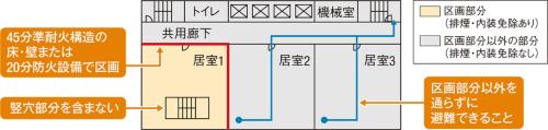 〔図1〕排煙設備と内装制限の規定が適用除外に