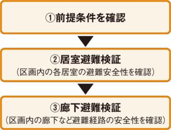 〔図2〕検証の手順は階避難と同じ