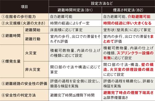 〔図3〕「火災規模」と「避難行動」の考え方の違いがポイント