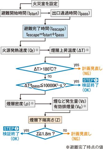 〔図4〕ルートB2の計算フロー