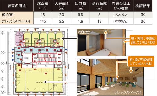 〔図6〕ルートB2なら小規模居室も検証できる