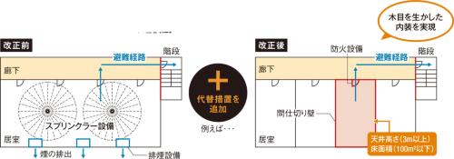 〔図7〕内装制限の適用除外に新たな選択肢