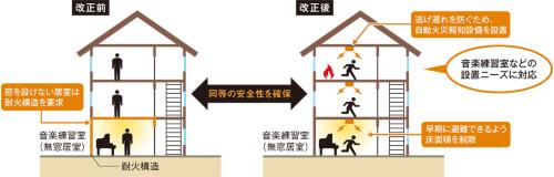 〔図8〕耐火構造を求める無窓居室の範囲を緩和