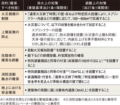〔図10〕告示仕様によらない準耐火構造を設計する際の前提条件