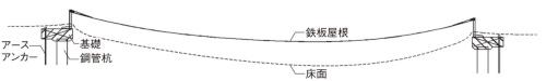 全体の断面図(資料:佐藤淳構造設計事務所)