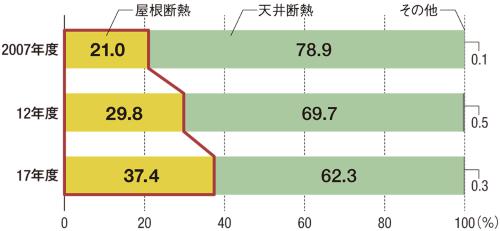 〔図1〕屋根断熱が10年間で16ポイント増加