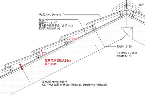 〔図2〕瓦下に厚さ最大64mmの隙間