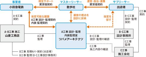 〔図1〕BONUS TRACKのプロジェクト体制図