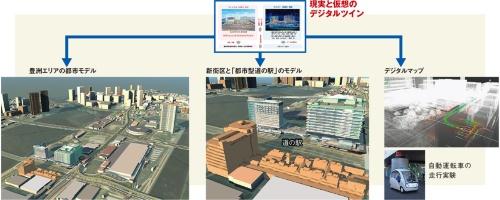 〔図1〕スマートシティーに不可欠な都市デジタルツイン