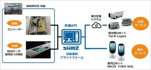 清水建設の自動運転プラットフォーム