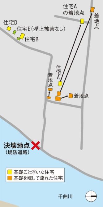〔図1〕決壊地区で見つかった流失・浮上被害