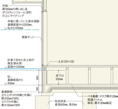 〔図2〕基礎の内側と外側を断熱