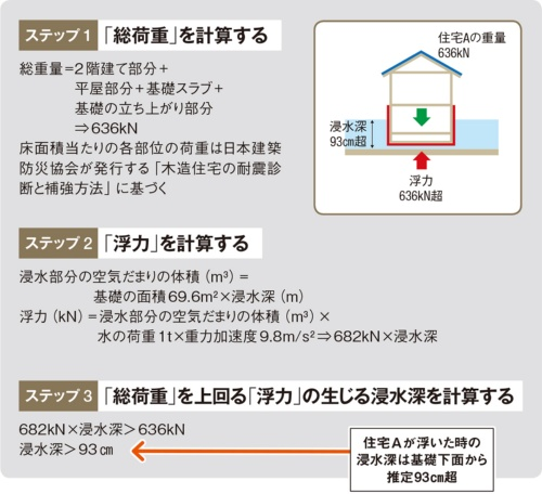 〔図3〕住宅Aの受けた浮力と浮上時の浸水深の求め方