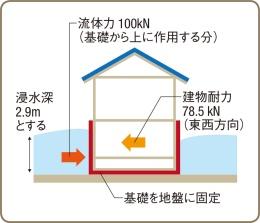 〔図5〕基礎を固定すると流体力で壊れる