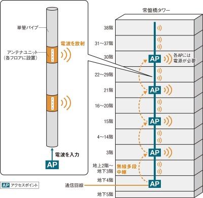 〔図1〕単管パイプを「導波管」として利用