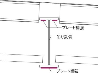 鉄骨補強方法(1)(寸法は箇所で異なる)(資料:丹下都市建築設計・久米設計JV)