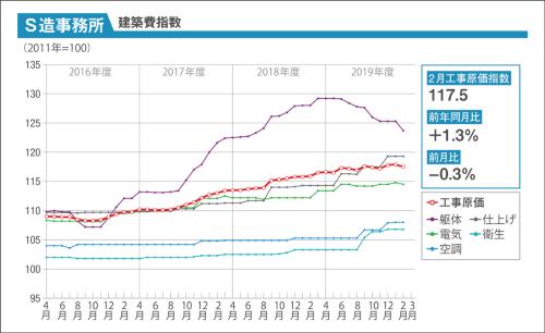 〔図1〕S造事務所のコストの動向を示したグラフ。20年2月は、工事原価指数が前月比で0.3%下落した。躯体や電気の資材・工事費の値下がりが影響している(資料:建設物価調査会)