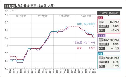 〔図2〕S造の躯体工事に関連するH形鋼(SS400細幅、200×100×5.5×8mm)の1トン当たり取引価格の動向を示したグラフ。20年2月は、3都市とも下落した(資料:建設物価調査会)