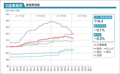 〔図1〕S造事務所のコストの動向を示したグラフ。20年5月は、工事原価指数が前月比で0.3%下落した。躯体の資材・工事費の値下がりが影響している(資料:建設物価調査会)