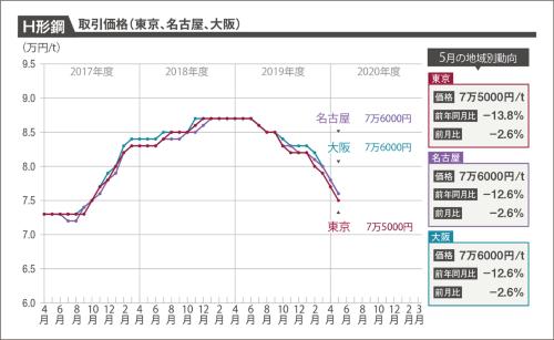 〔図2〕H形鋼(SS400細幅、200×100×5.5×8mm)の1トン当たり取引価格を東京、名古屋、大阪について示したグラフ。3都市ともそろって2000円値下がりした(資料:建設物価調査会)