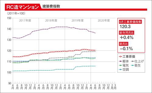 〔図1〕RC造マンションのコストの動向を示したグラフ。20年6月は、工事原価指数が前月比で0.1%下落した。躯体の資材・工事費の値下がりが影響している(資料:建設物価調査会)