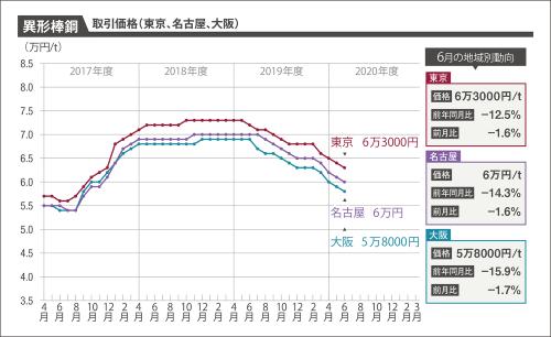 〔図2〕鉄筋として使う異形棒鋼(SD295A、D16)の1トン当たり取引価格を東京、名古屋、大阪について示したグラフ。3都市ともそろって1000円値下がりした(資料:建設物価調査会)
