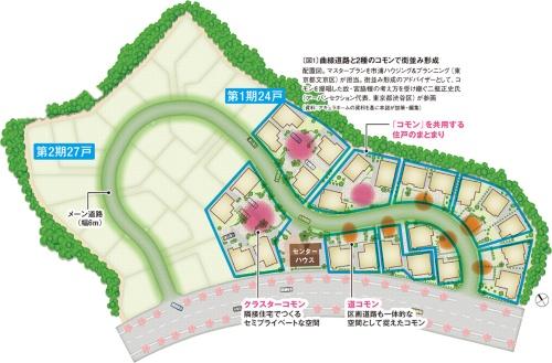 〔図1〕曲線道路と2種のコモンで街並み形成
