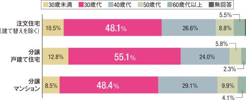 〔図2〕住宅の「一次取得者」30代までが約半数