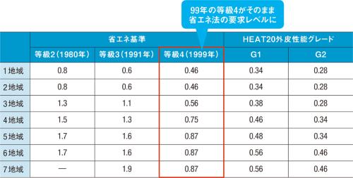 〔図1〕断熱グレード別のUA値比較
