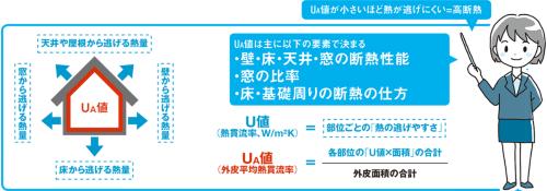 〔図2〕UA値が小さいほど高断熱